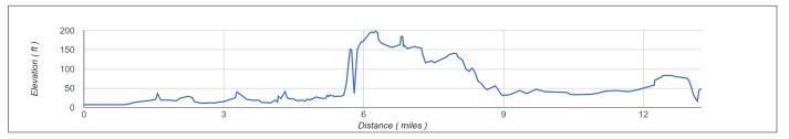 RNR Elevation